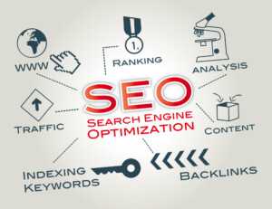 The Importance of Digital Marketing and SEO!